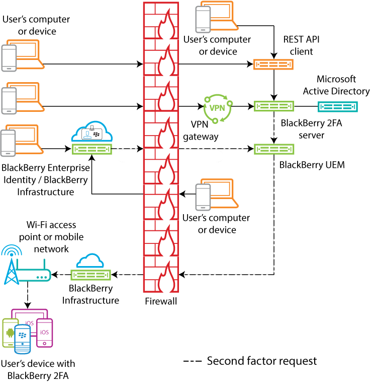 This diagram shows the data flow of various authentication requests						through BlackBerry UEM.