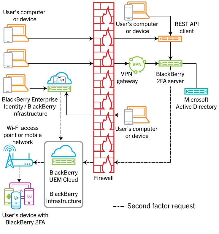 This diagram shows the data flow of various authentication requests through							BlackBerry UEM Cloud.