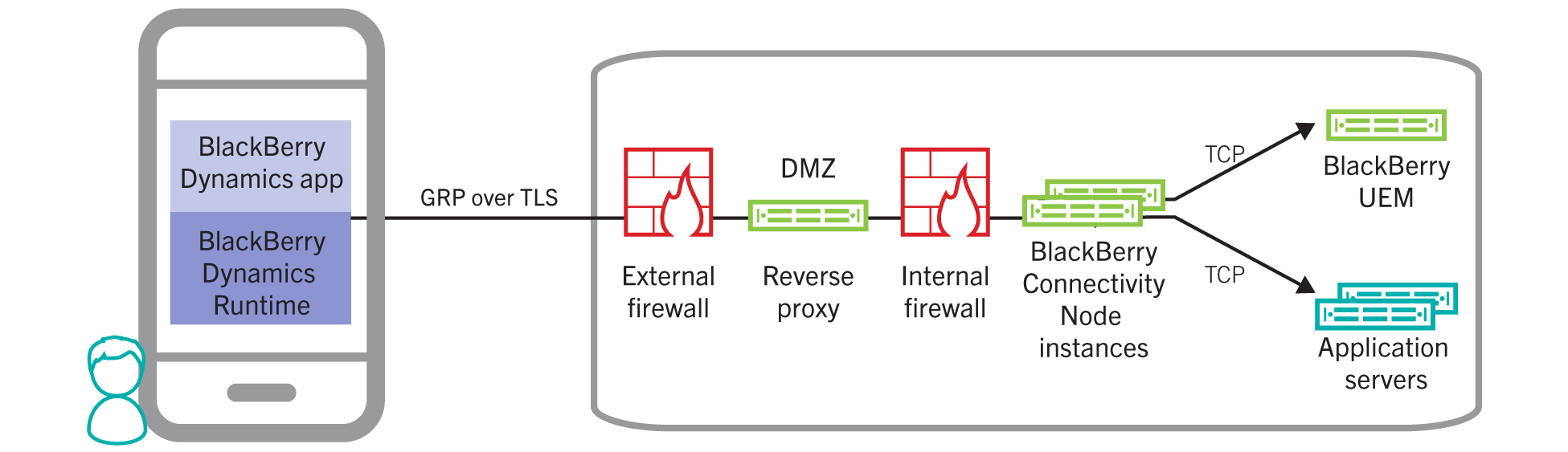Direct Connect using a reverse proxy