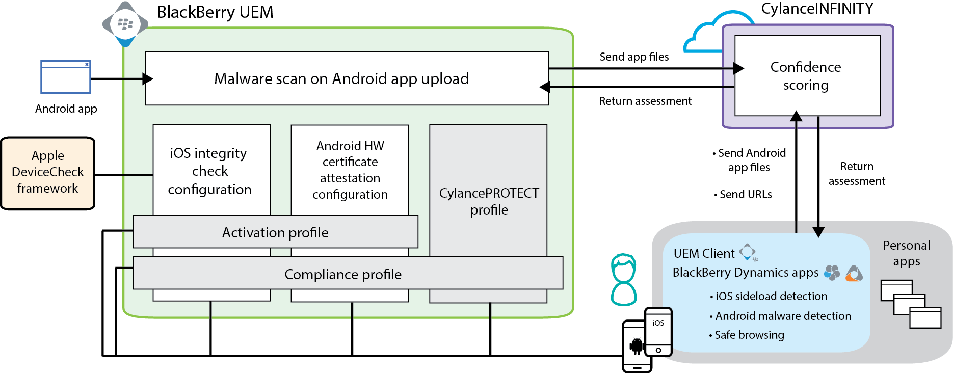 The UEM, device, and cloud components of the CylancePROTECT architecture