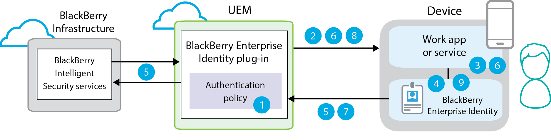 This diagram demonstrates each step of the secure authentication workflow for BlackBerry Enterprise Identity and BlackBerry Intelligent Security