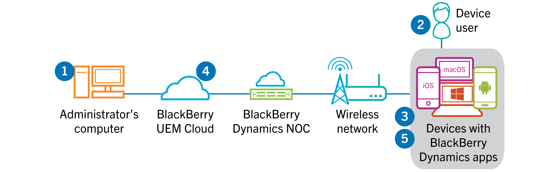 [SCHEMATICS_4LK]  Data flow: Activating a BlackBerry Dynamics app for the first time on a  device | Blackberry Wireless Network Diagram |  | BlackBerry Docs